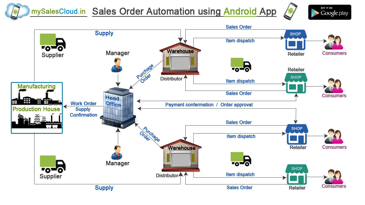 Bonrix Sales Order Automation Using Android App :: Ahmedabad